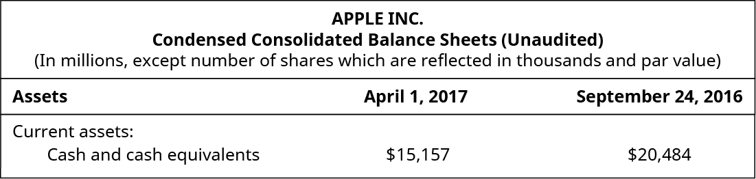 Apple Inc., Consensed Consolidated Balance Sheets (Unaudited) (In millions, except number of shares which are reflected in thousands and par value): Assets, April 1, 2017, September 24, 2016; Current assets: Cash and cash equivlents $15,157, $20,484.