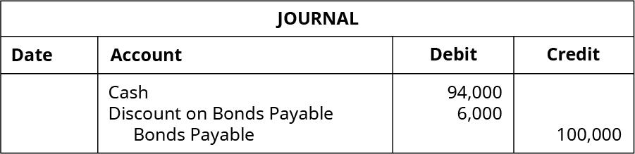 Journal entry: debit cash 94,000, debit Discount on Bonds Payabl 6,000, credit Bonds Payable 100,000.