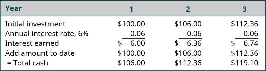 Year 1, 2, 3 (respectively): Initial investment, $100.00, $106.00, $112.36; Annual interest rate 6 percent, 0.06, 0.06, 0.06; Interest earned, $6.00, $6.36, $6.74; Add amount to date $100.00 $106.00, $112.36; Total cash $106.00, $112.36, $119.10.