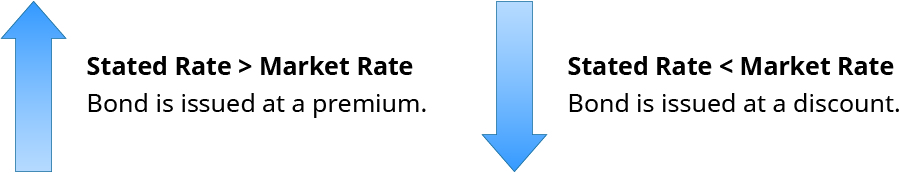 "Large arrow pointing up with the words ""Stated Rate > Market Rate, Bond is issued at a premium."" Large arrow pointing down with the words ""Stated Rate < Market Rate, Bond is issued at a discount."""