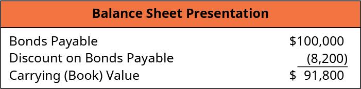 Balance Sheet Presentation: Bonds Payable 100,000, minus Discount on Bonds Payable (8,200), equals Carrying (Book) Value $91,800.