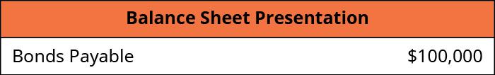 Balance Sheet Presentation is Bonds Payable $100,000