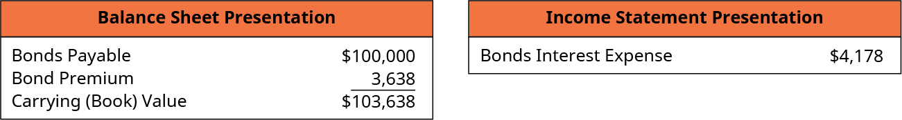 Balance Sheet Presentation: Bonds Payable 100,000, plus Premium on Bonds Payable 3,638, equals Carrying (Book) Value $103,638. Income Statement Presentation; Bonds Interest Expense $4,178.