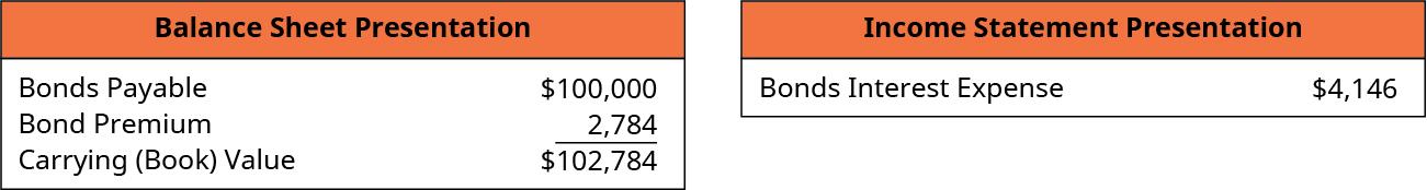 Balance Sheet Presentation: Bonds Payable 100,000, plus Premium on Bonds Payable 2,784, equals Carrying (Book) Value $102,784. Income Statement Presentation: Bonds Interest Expense $4,146.