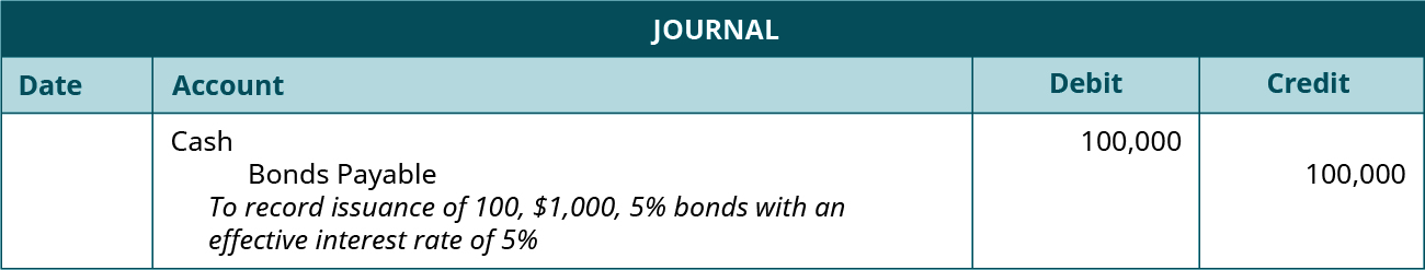 """Journal entry: debit Cash and credit Bonds Payable 100,000 each. Explanation: """"To record issuance of 100, $1,000, 5 percent bonds with an effective interest rate of 5 percent."""""""