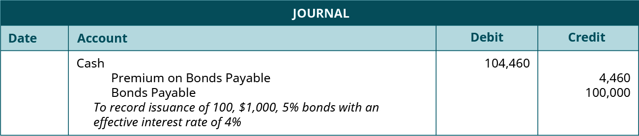"""Journal entry: debit Cash 104,460, credit Premium on Bonds Payable 4,460, and credit Bonds Payable 100,000. Explanation: """"To record issuance of 100, $1,000, 5 percent bonds with an effective interest rate of 4 percent."""""""