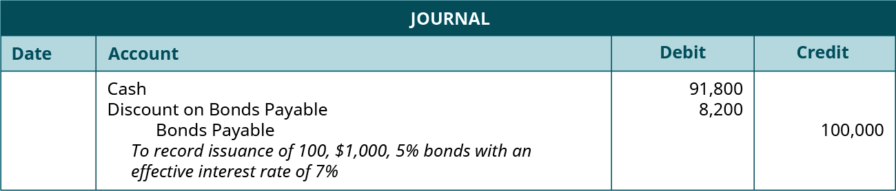 """Journal entry: debit Cash 91,800, debit Discount on Bonds Payable 8,200, and credit Bonds Payable 100,000. Explanation: """"To record issuance of 100, $1,000, 5 percent bonds with an effective interest rate of 7 percent."""""""