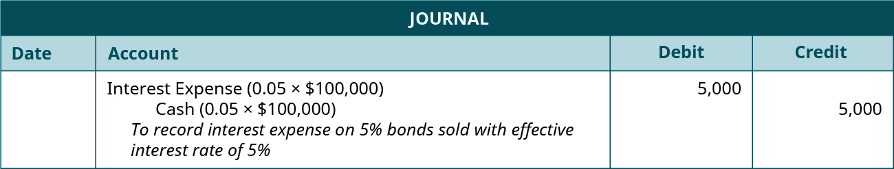 """Journal entry: debit Interest Expense (0.05 times $100,000) and credit Cash for 5,000 each. Explanation: """"To record interest expense on 5 percent bonds sold with effective interest rate of 5 percent."""""""