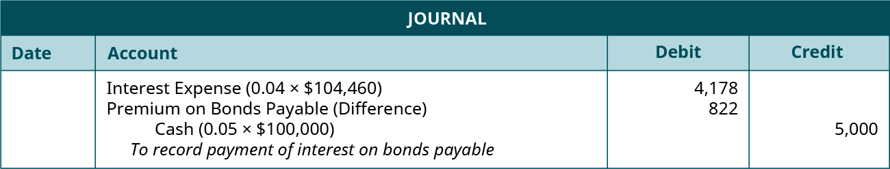 """Journal entry: debit Interest Expense (0.04 times $104,460) 4,178, debit Premium on Bonds Payable (Difference) 822, and credit Cash for 5,000. Explanation: """"To record payment of interest on bonds payable and amortization of premium."""""""