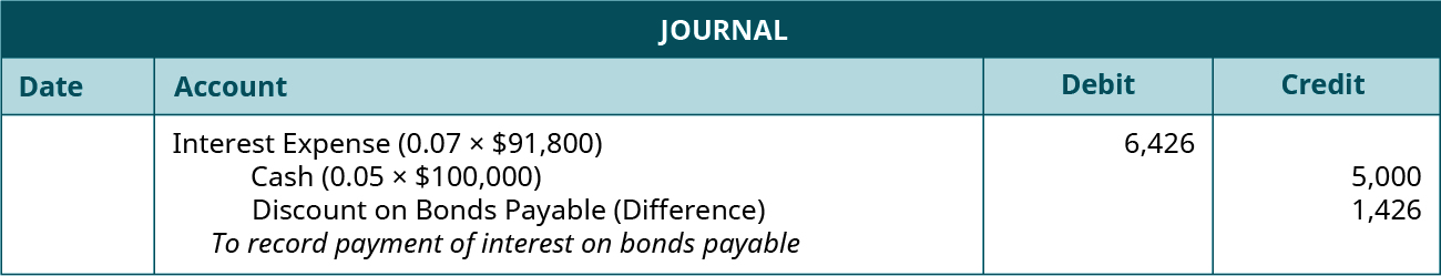 """Journal entry: debit Interest Expense (0.07 times $91,800) 6,426, credit Cash for 5,000 (0.05 times $100,000), and credit Disount on Bonds Payable (difference) 1,426. Explanation: """"To record payment of interest on bonds payable and amortize the discount."""""""