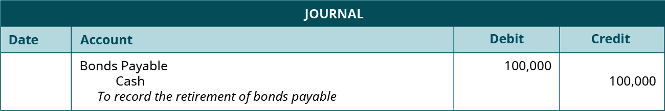 """Journal entry: debit Bonds Payable and credit Cash 100,000 each. Explanation: """" To record the retirement of bonds payable."""""""