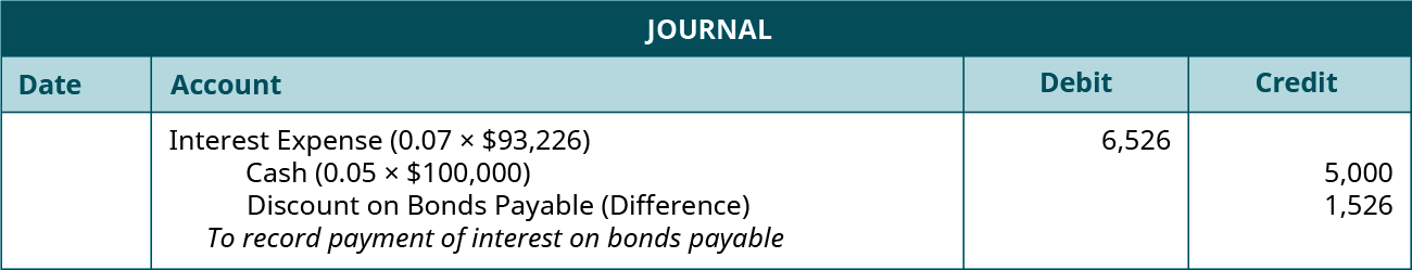 """Journal entry: debit Interest Expense (0.07 times $93,226) 6,526, credit Cash for 5,000 (0.05 times $100,000), and credit Disount on Bonds Payable (difference) 1,526. Explanation: """"To record payment of interest on bonds payable and amortize the discount."""""""