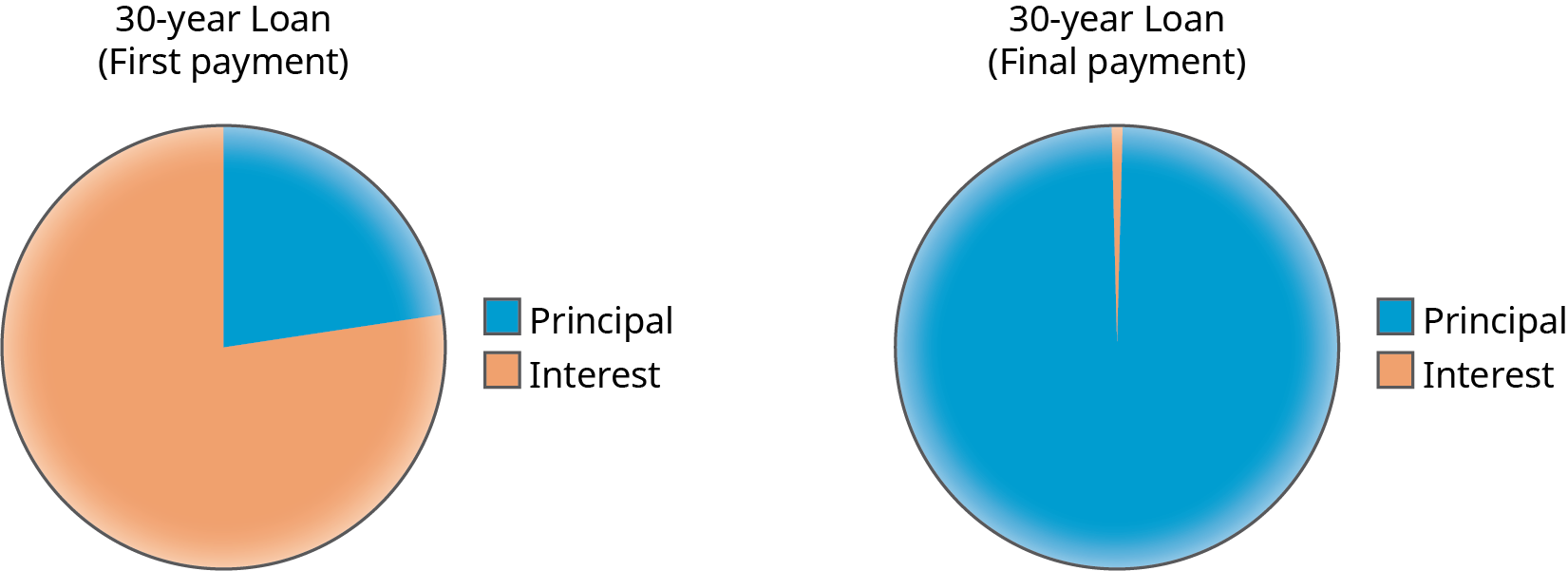 """Two pie charts showing the first and final payments on a 30-year loan. The pie chart on the left shows the first payment. A little over three quarters of the chart is """"Interest"""" and the rest is """"Principal."""" The pie chart on the right shows the final payment. The majority of the chart is """"Principal"""" and a very small portion is """"Interest."""""""