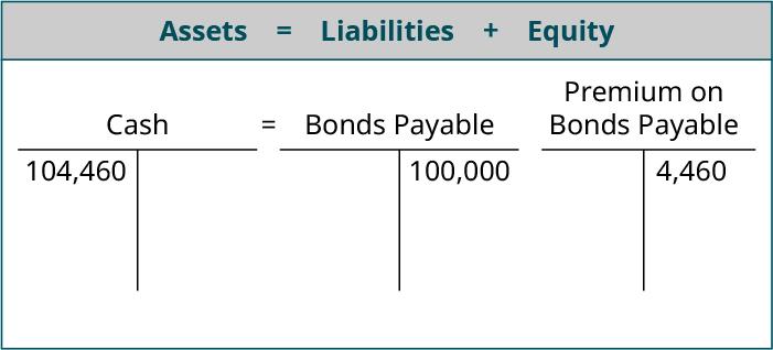 premium on bonds payable balance sheet