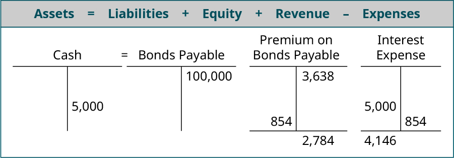 Assets equals Liabilites plus Equity plus Revenue minus Expenses; T account for Cash showing 104,460 on the debit side, two 5,000 entries on the credit side and a debit balance of 94,460 equals T account for Bonds Payable showing 100,000 on the credit side plus the Premium on Bonds Payable T account showing 3,638 on the credit side, 854 on the debit side and a 2,784 balance minus the Interest Expense T account with two 5,000's on the debit side and 822 and 854 on the credit side with a 8,324 debit balance.