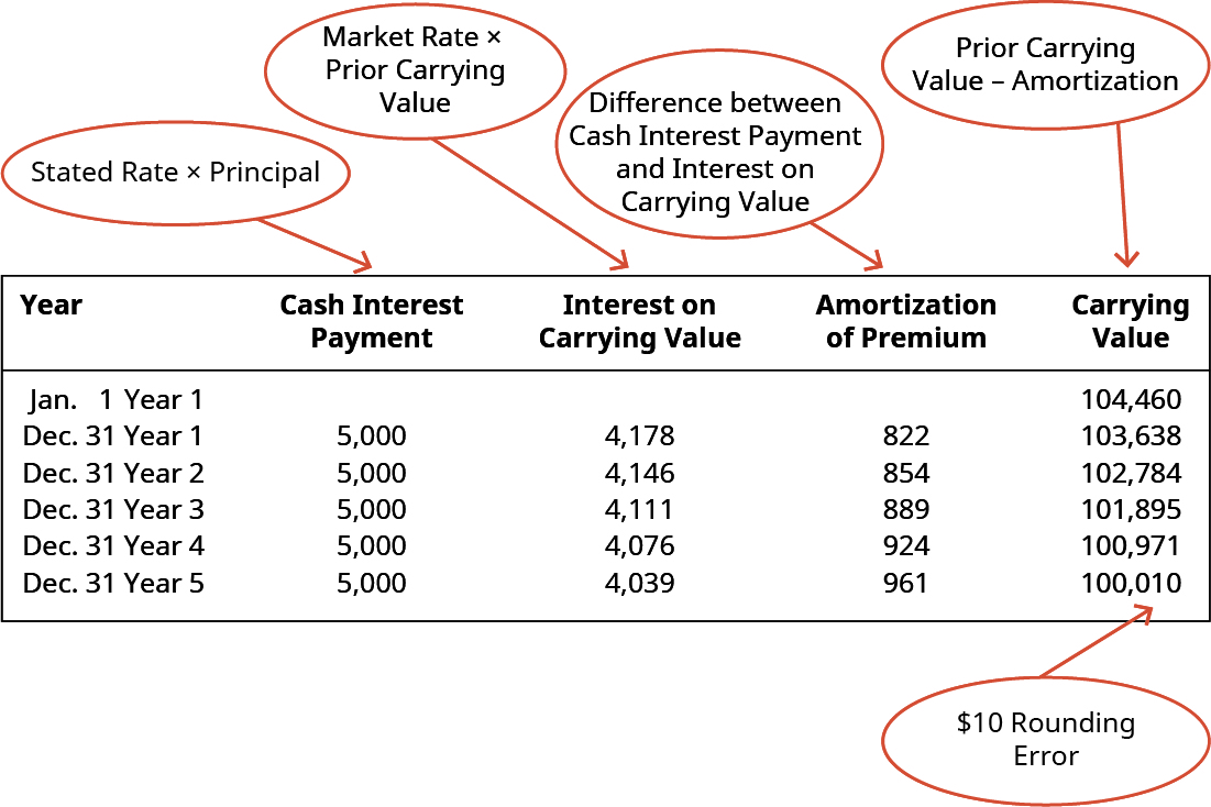 Year, Cash Interest Payment, Interest on Carrying Value, Amortization of Premium, Carrying Value (respectively): January 1 Year 1, -, -, -, 104,460; December 31 Year 1, 5,000, 4,178, 822, 103,638; December 31 Year 2, 5,000, 4,146, 854, 102,784; December 31 Year 3, 5,000, 4,111, 889, 101,895; December 31 Year 4, 5,000, 4,076, 924, 100,971; December 31 Year 5, 5,000, 4,029, 971, 100,000. There is a circle pointing to the Cash Interest Payment column indicating that it is Stated Rate times Principal. There is a circle pointing to the Interest on Carrying Value column indicating that it is Market Rate times Prior Carrying Value. There is a circle pointing to the Amortization of Premium column, indicating that it is Difference between Cash Interest Payment and Interest on Carrying Value. There is a circle pointing to the Carrying Value column indicating that it is Prior Carrying Value minus Amortization of Premium.