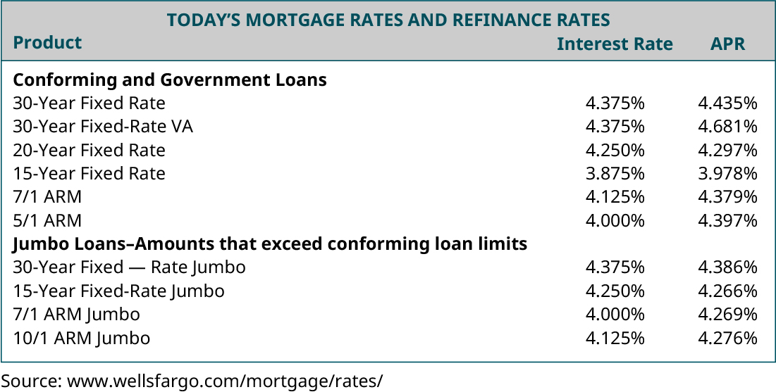Today's Mortgage Rates and Refinance Rates: Product, Interest Rate, APR (respectively): Conforming and Government Loans: 30-Year Fixed Rate, 4.375 percent, 4.435 percent; 30-Year Fixed Rate, 4.375 percent, 4.681 percent; 20-Year Fixed Rate, 4.250 percent, 4.297 percent; 15-Year Fixed Rate, 3.875 percent, 3.978 percent; 7/1 ARM, 4.375 percent, 4.379 percent; 5/1 ARM, 4.375 percent, 4.397 percent; Jumbo Loans – Amounts that exceed conforming loan limits: 30-Year Fixed Rate Jumbo, 4.375 percent, 4.386 percent; 15-Year Fixed Rate Jumbo, 4.250 percent, 4.266 percent; 7/1 ARM Jumbo, 4.000 percent, 4.269 percent; 10/1 ARM Jumbo, 4.125 percent, 4.276 percent.