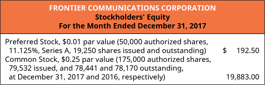 Frontier Communications Corporation, Stockholders' Equity, For the Month Ended December 31, 2017. Preferred Stock, 💲0.01 par value (50,000 authorized shares, 11.125%, Series A, 19,250 shares issued and outstanding) 💲192.50. Common stock, 💲0.25 par value (175,000 authorized shares, 79,532 issued, and 78,441 and 78,170 outstanding at December 31, 2017 and 2016, respectively) 19,883.00.
