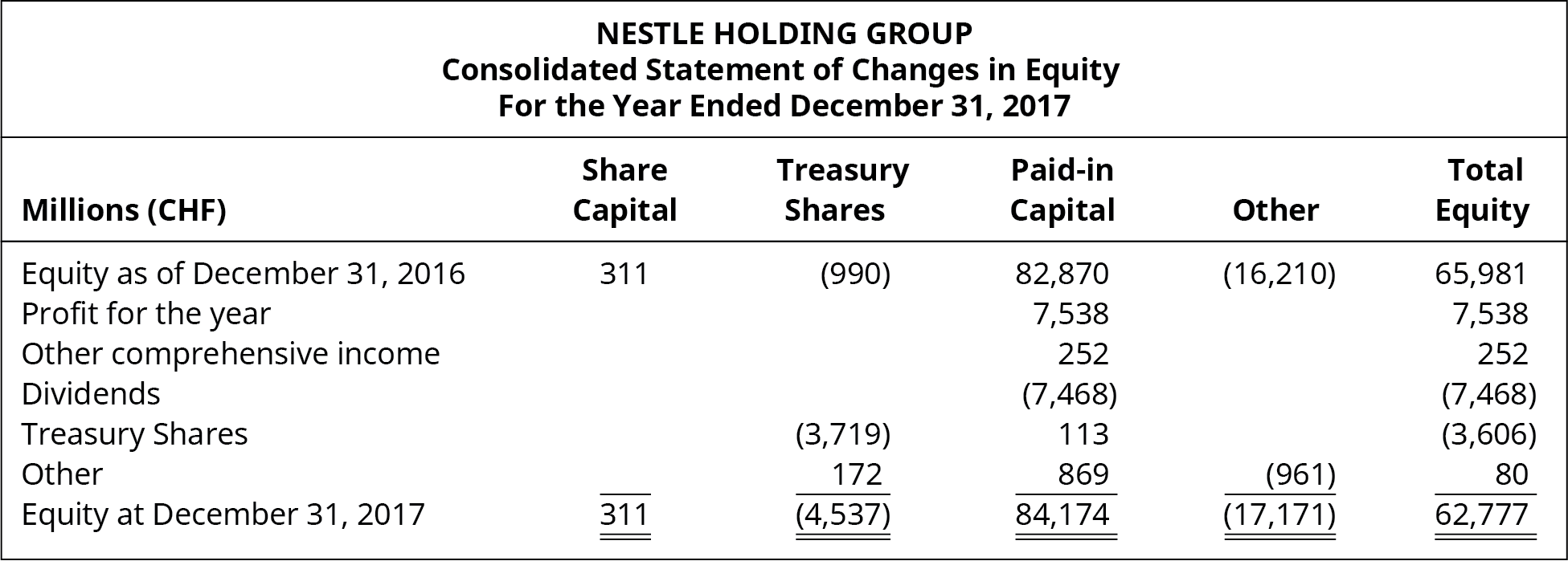 Nestle Holding Group, Consolidated Statement of Changes in Equity, For the Year Ended December 31, 2017. Millions (CHF), Share Capital, Treasury Shares, Paid-in Capital, Other, Total Equity (respectively): Equity as of December 31, 2016, 311, (990), 82,870, (16,210) 65,981. Profit for the year, -, -, 7,538, -, 7,538. Other comprehensive income, -, -, 252, -, 252. Dividends, -, -, (7,468), -, (7,468). Treasury shares, -, (3,719), 113, -, (3,606). Other, -, 172, 869, (961), 80. Equity at December 31, 2017, 311, (4,537), 84,174, (17,171), 62,777.