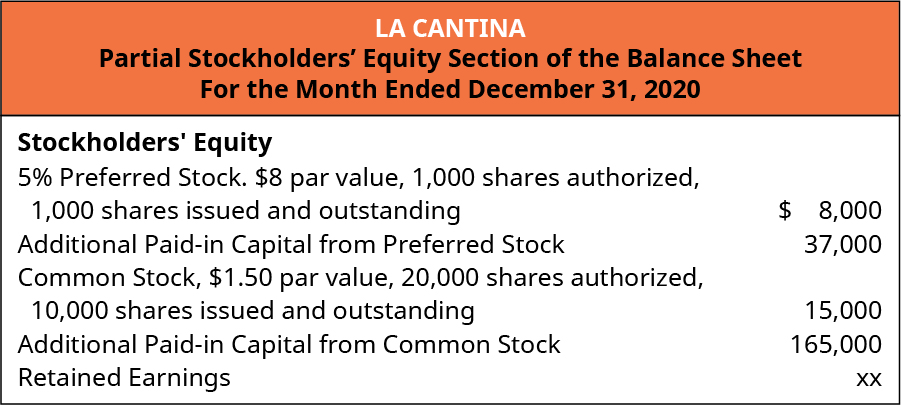 La Cantina, Partial Stockholders' Equity Section of the Balance Sheet, For the Month Ended December 31, 2020. Stockholders' Equity: 5% percent Preferred stock, 💲8 par value, 1,000 shares authorized, 1,000 shares issued and outstanding 💲8,000. Additional paid-in capital from preferred stock 37,000. Common Stock, 💲1.50 par value, 20,000 shares authorized, 10,000 issued and outstanding 💲15,000. Additional Paid-in capital from common 165,000. Retained Earnings xx.