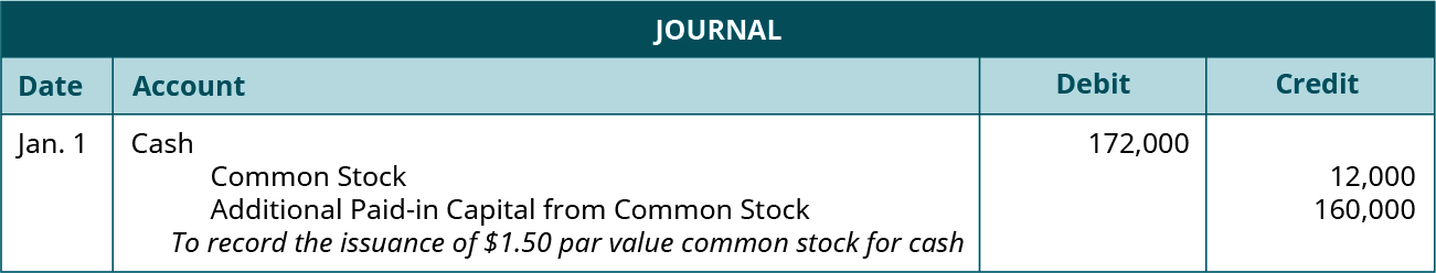 """Journal entry for January 1: Debit Cash for 172,000, credit Common Stock for 12,000, and credit Additional paid-in Capital from Common Stock for 160,000. Explanation: """"To record the issuance of 💲1.50 par value common stock for cash."""""""