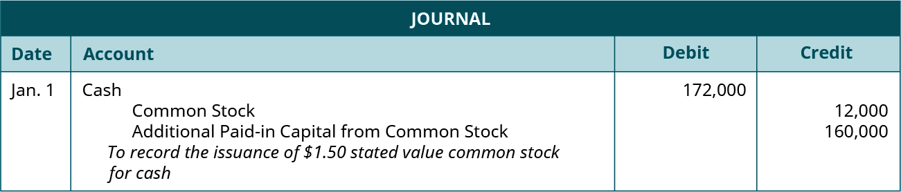 """Journal entry for January 1: Debit Cash for 172,000, credit Common Stock for 12,000, and credit Additional paid-in Capital from Common Stock for 160,000. Explanation: """"To record the issuance of 💲1.50 stated value common stock for cash."""""""