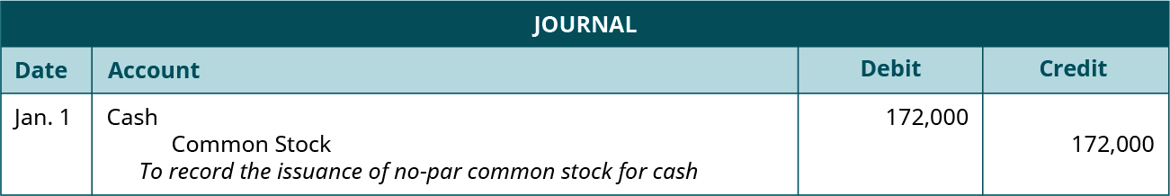 """Journal entry for January 1: Debit Cash for 172,000, credit Common Stock for 172,000. Explanation: """"To record the issuance of no par common stock for cash."""""""