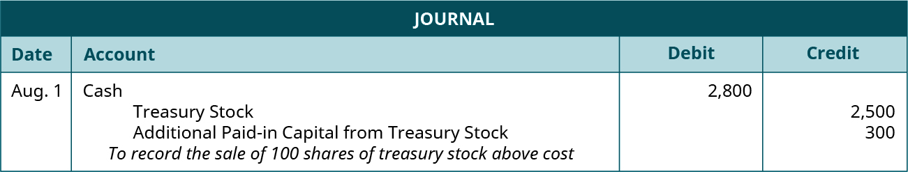 """Journal entry for August 1: Debit Cash for 2,800, credit Treasury Stock for 2,500, credit Additional Paid-in Capital from Treasury Stock for 300. Explanation: """"To record the sale of 100 shares of treasury stock above cost."""""""