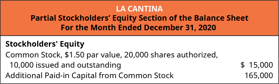 La Cantina, Partial Stockholders' Equity Section of the Balance Sheet, For the Month Ended December 31, 2020. Stockholders' Equity: Common Stock, 💲1.50 par value, 20,000 shares authorized, 10,000 issued and outstanding 💲15,000. Additional Paid-in capital from common stock 165,000.