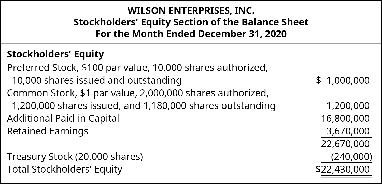 Preferred stock, 💲100 par value, 10,000 shares authorized, 10,000 shares issued and outstanding 💲1,000,000. Common Stock, 💲1 par value, 2,000,000 shares authorized, 1,200,000 issued and 1,180,000 outstanding 💲1,200,000. Additional Paid-in capital 16,800,000. Retained Earnings 3,670,000. Total 22,670,000. Treasury stock (20,000 shares) (240,000). Total Stockholders' Equity 💲22,430,000.