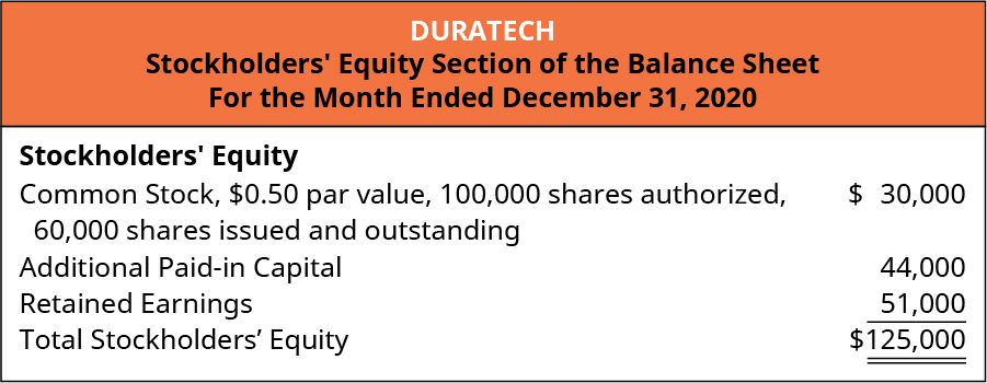 Duratech, Stockholders' Equity Section of the Balance Sheet, For the Month Ended December 31, 2020. Stockholders' Equity: Common Stock, 💲0.50 par value, 100,000 shares authorized, 60,000 issued and outstanding 💲30,000. Additional Paid-in capital 44,000. Retained Earnings 51,000. Total stockholders' equity 💲125,000.