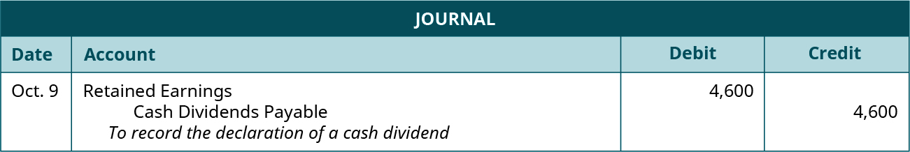 """Journal entry for October 9: Debit Retained Earnings 4,600, credit Cash Dividends Payable 4,600. Explanation: """"To record the declaration of a cash dividend."""""""