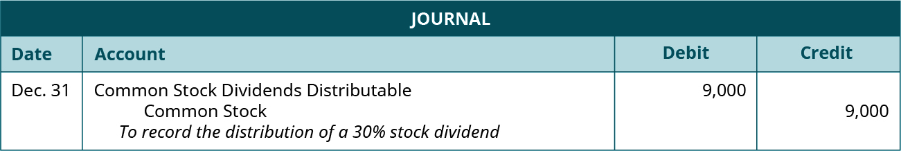 """Journal entry for December 31: Debit Common Stock Dividend Distributable 9,000, credit Common Stock 9,000. Explanation: """"To record the distribution of a 30 percent stock dividend."""""""