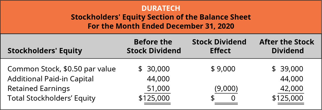 Duratech, Stockholders' Equity Section of the Balance Sheet, For the Month Ended December 31, 2020. Stockholders' Equity, Before the Stock Dividend, Stock Dividend Effect, After the Stock Dividend (respectively): Common stock, 💲0.50 par value 💲30,000, 9,000, 💲39,000. Additional paid-in capital 44,000, -, 44,000. Retained earnings 51,000, (9,000), 42,000. Total stockholders' equity 💲125,000, 0, 💲125,000.