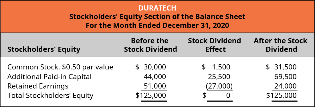 Duratech, Stockholders' Equity Section of the Balance Sheet, For the Month Ended December 31, 2020. Stockholders' Equity, Before the Stock Dividend, Stock Dividend Effect, After the Stock Dividend (respectively): Common stock, 💲0,50 par value 💲30,000, 1,500, 💲31,500. Additional paid-in capital 44,000, 25,500, 69,500. Retained earnings 51,000, (27,000), 24,000. Total stockholders' equity 💲125,000, 0, 💲125,000.