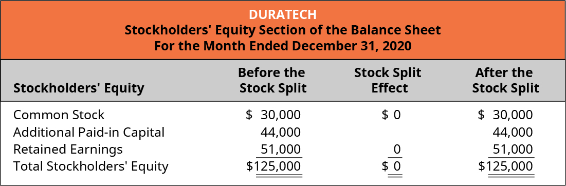 Duratech, Stockholders' Equity Section of the Balance Sheet, For the Month Ended December 31, 2020. Stockholders' Equity, Before the Stock Split, Stock Split Effect, After the Stock Split (respectively): Common stock, 💲30,000, 0, 💲30,000. Additional paid-in capital 44,000, -, 44,000. Retained earnings 51,000, 0, 51,000. Total stockholders' equity 💲125,000, 0, 💲125,000.