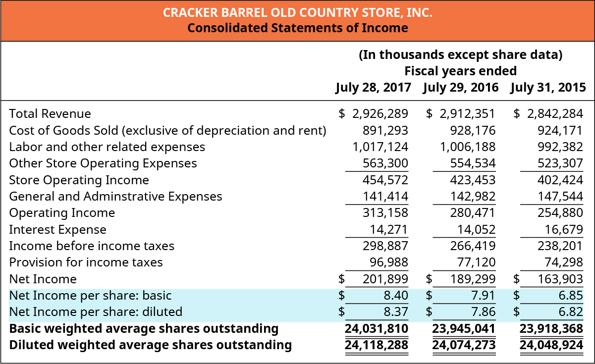 Cracker Barrel Old Country Store, Inc. Consolidated Statements of Income (In thousands except share data) Fiscal years ended July 28, 2017, July 29, 2016, and July 31, 2015 (respectively): Total Revenue 💲2,926,289, 2,912,351, 2,842,284. Less Cost of goods sold (exclusive of depreciation and rent) 891,293, 928,176, 924,171. Less Labor and other related expenses 1,017,124, 1,066,188, 992,382. Less Other store operating expenses 563,300, 554,534, 523,307. Equals Store operating income 454,572, 423,453, 402,424. Less General and administrative expenses 141,414, 142,982, 147,544. Equals Operating income 313,158, 280,471, 254,880. Less Interest expense 14,271, 14,052, 16,679. Equals Income before income taxes, 298,887, 266,419, 238. Less Provision for income taxes 96,988, 77,120, 74,298. Equals Net income 201,899, 189,299, 163,903. Net income per share: basic 💲8.40, 7.91, 6.85. Net income per share: diluted 💲8.37, 7.86, 6.82. Basic weighted average shares outstanding 24,031,810, 23,945,041, 23,918,368. Diluted weighted average shares outstanding 24,118,288, 24,074,273, 24,048,924.