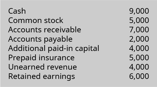 Cash 9,000, Common stock 5,000, Accounts receivable 7,000, Accounts payable 2,000, Additional paid-in capital 4,000, Prepaid insurance 5,000, Unearned revenue 4,000, Retained earnings 6,000.