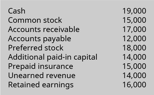 Cash 19,000, Common stock 15,000, Accounts receivable 17,000, Accounts payable 12,000, Preferred stock 18,000, Additional paid-in capital 14,000, Prepaid insurance 15,000, Unearned revenue 14,000, Retained earnings 16,000.