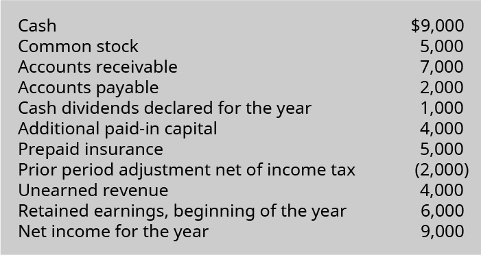Cash 9,000, Common stock 5,000, Accounts receivable 7,000, Accounts payable 2,000, Cash dividends declared for the year 1,000, Additional paid-in capital 4,000, Prepaid insurance 5,000, Prior period adjustment net of income tax (2,000), Unearned revenue 4,000, Retained earnings beginning of the year 6,000, Net income for the year 9,000.