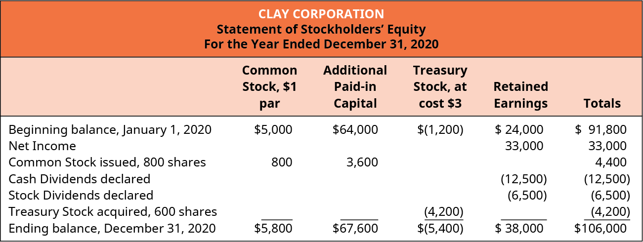 Compare and Contrast Owners' Equity versus Retained Earnings