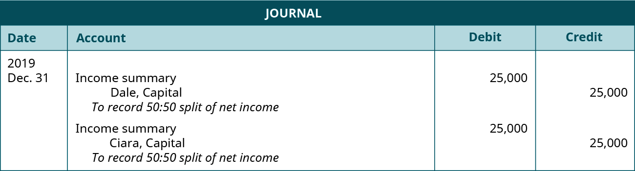 """Journal entries. First entry dated December 31, 2019. Debit Income summary 25,000. Credit Dale, Capital 25,000. Explanation: """"To record 50:50 split of net income."""" Second entry dated December 31, 2019. Debit Income summary 25,000. Credit Ciara, Capital 25,000. Explanation: """"To record 50:50 split of net income."""""""