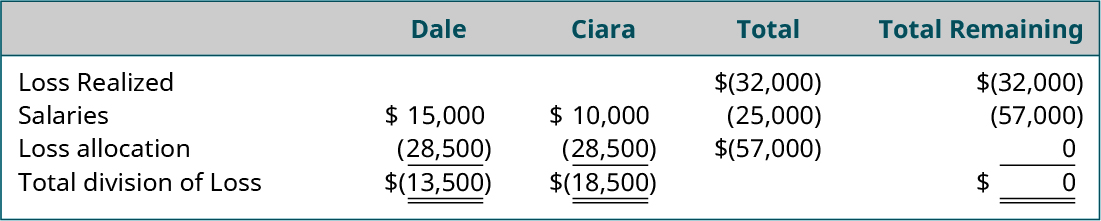 Five columns and five rows. First row, column headings, labeled left to right: blank, Dale, Ciara, Total, Total Remaining. Second row, left to right: Loss Realized, blank, blank, ($32,000), ($32,000). Third row, left to right: Salaries, $15,000, $10,000, ($25,000), ($57,000). Fourth row, left to right: Income allocation, (28,500), (28,500), (57,000), 0. Fifth row, left to right: Total Division of Income, ($13,500), ($18,500), blank, $0.