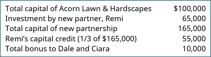 Total capital of Acorn Lawn & Hardscapes 💲100,000. Investment by new partner, Remi 65,000. Total capital of new partnership 165,000. Remi's capital credit (one-third of 💲165,000) 55,000. Total bonus to Dale and Ciara 10,000.