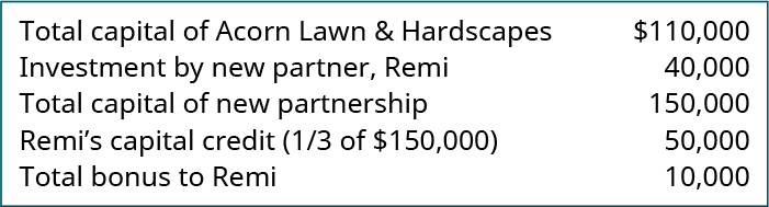 Total capital of Acorn Lawn & Hardscapes 💲110,000. Investment by new partner, Remi 40,000. Total capital of new partnership 150,000. Remi's capital credit (one-third of 💲150,000) 50,000. Total bonus to Remi 10,000.