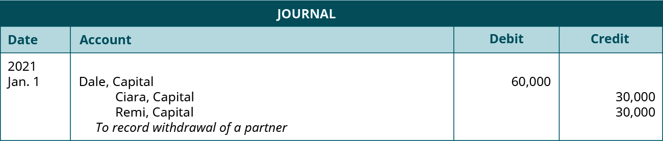 """Journal entry dated January 1, 2021. Debit Dale, Capital 60,000. Credit Ciara, Capital 30,000; Remi Capital, 30,000. Explanation: """"To record withdrawal of a partner."""""""