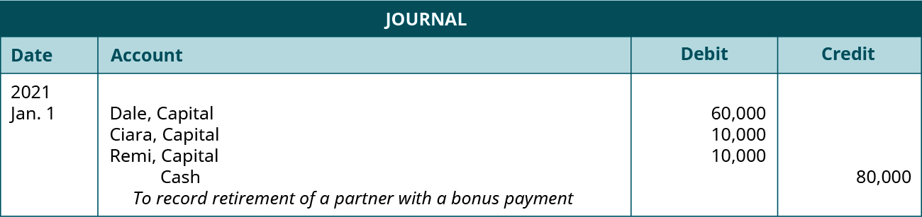 """Journal entry dated January 1, 2021. Debit Dale, Capital 60,000; Ciara, Capital 10,000; Remi, Capital 10,000. Credit Cash 80,000. Explanation: """"To record retirement of a partner with a bonus payment."""""""