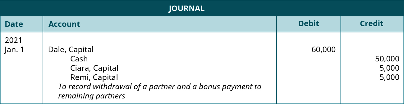"""Journal entry dated January 1, 2021. Debit Dale, Capital 60,000. Credit Cash 50,000; Ciara, Capital 5,000; Remi, Capital 5,000. Explanation: """"To record withdrawal of a partner and a bonus payment to remaining partners."""""""