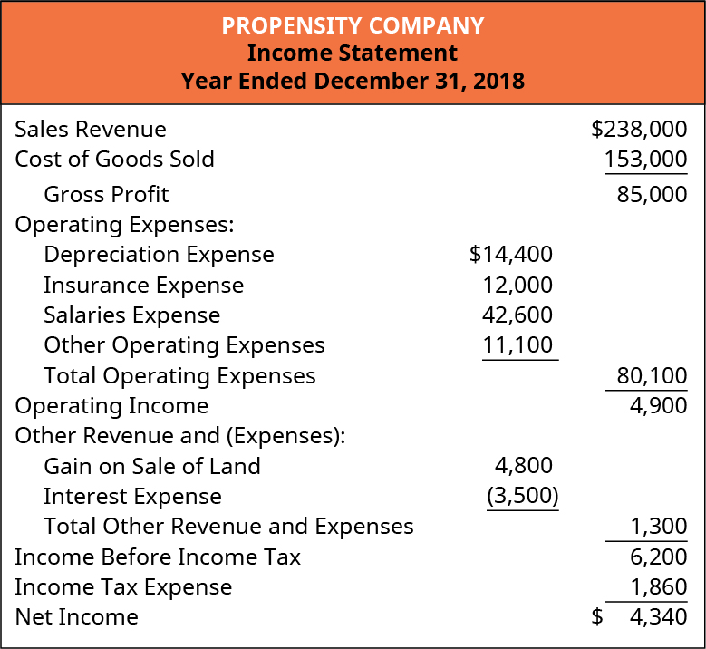Propensity Company, Income Statement, for the Year Ended December 31, 2018. Sales Revenue $238,000. Cost of Goods Sold 153,000. Gross Profit 85,000. Operating Expenses. Depreciation Expense 14,400. Insurance Expense 12,000. Salaries Expense 42,600. Other Operating Expenses 11,100. Total Operating Expenses 80,100. Operating Income 4,900. Other Revenue and Expenses. Gain on Sale of Land 4,800. Interest Expense 3,500. Total Other Revenue and Expenses 1,300. Income before Income Tax 6,200. Income Tax Expense 1,860. Net Income 4,340.