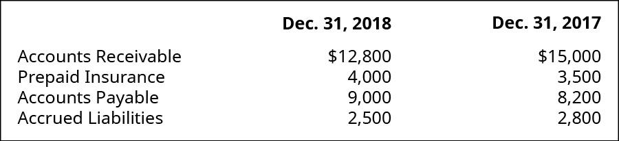 Accounts Receivable, Prepaid Insurance, Accounts Payable, and Accrued Liabilities December 31, 2018, respectively: $12,800, 4,000, 9,000, 2,500. Accounts Receivable, Prepaid Insurance, Accounts Payable, and Accrued Liabilities December 31, 2017, respectively: $15,000, 3,500, 8,200, 2,800.